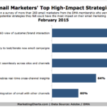 Chart - Top Email Marketing Strategies