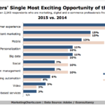 Chart - Marketers' Most Exciting Opportunities