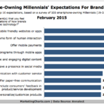 Mobile Millennials Expectations For Brands Technology Use, February 2015 [CHART]