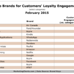 Table - Top Brands For Customer Loyalty