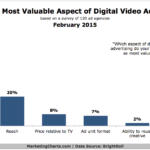 Chart - Most Valuable Aspects Of Video Advertising For Agencies