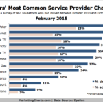 Top Service Provider Changes People Make When They Move, February 2015 [CHART]