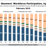 Chart - Baby Boomers In The Workforce By Age