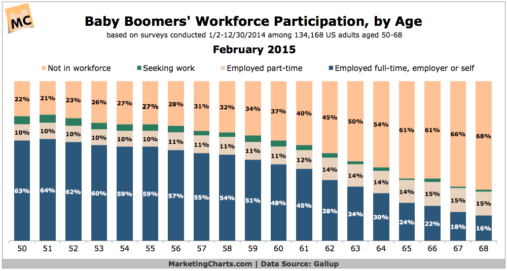 Baby Boomers In The Workforce By Age - CHART