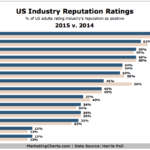 Reputation Ratings Of Select Industries, 2014 vs 2015 [CHART]
