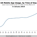 Mobile App Use By Time Of Day, January 2015 [CHART]