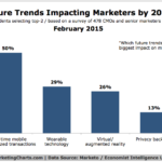 Trends That Will Affect Marketers By 2020, February 2015 [CHART]