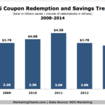 CPG Coupon Redemption & Savings, 2008-2014 [CHART]