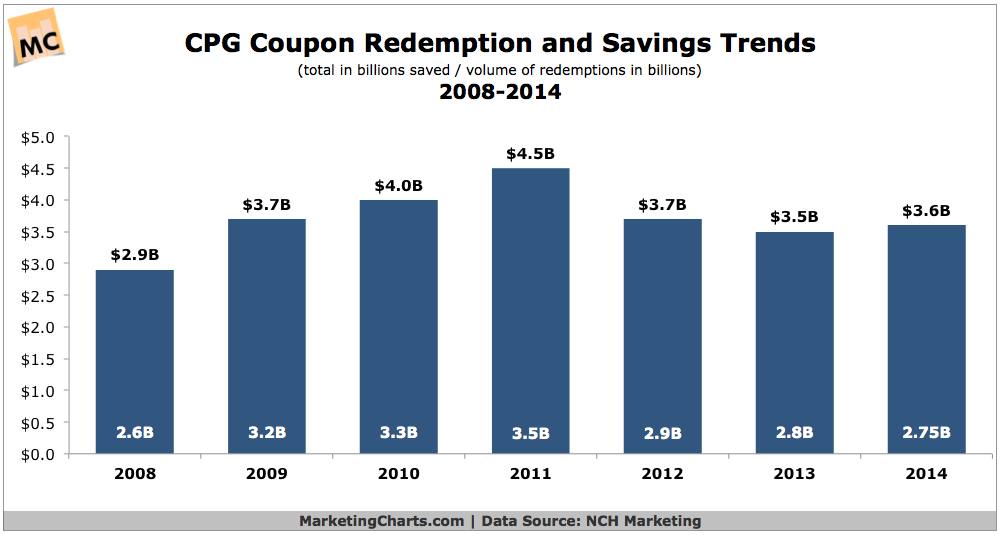 Cpg Coupon Redemption Savings 2008 2014 Chart