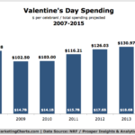 Valentine's Day Spending, 2007-2015 [CHART]