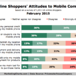 Consumer Attitudes Toward mCommerce, February 2015 [CHART]