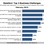 Chart - Top 3 Business Challenges For Retailers