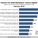Chart - Top Factors For B2B Marketers