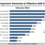 Chart - Top Elements Of Effective B2B Content