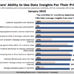 How Marketers' Are Using Insights Gleaned From Data, January 2015 [CHART]