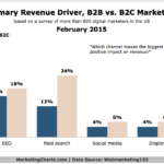 Primary B2B & B2C Revenue-Driving Channels, February 2015 [CHART]