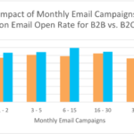 Effect Of Frequency On Email Open Rates, B2B vs B2C [CHART]
