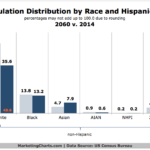 US Population Distribution By Race, 2014 vs 2060 [CHART]