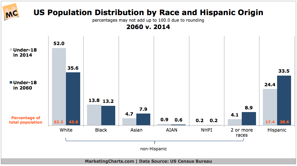 us population distribution by race 2014 vs 2060 chart. Black Bedroom Furniture Sets. Home Design Ideas