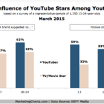 Influence Of YouTube Stars, March 2015 [CHART]