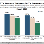 Chart - Interest In TV Commerce