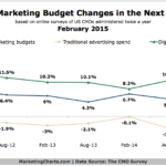 Marketing Budget Changes, 2012-2015 [CHART]