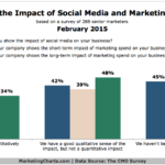 Social Media Marketing Impact & Spend, February 2015 [CHART]