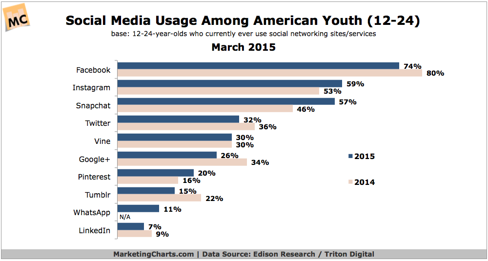 Young Millennials' Social Media Use, March 2015 [CHART]
