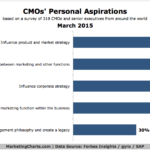 CMOs' Aspirations, March 2015 [CHART]