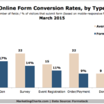Chart - Online Form Conversion Rates By Type