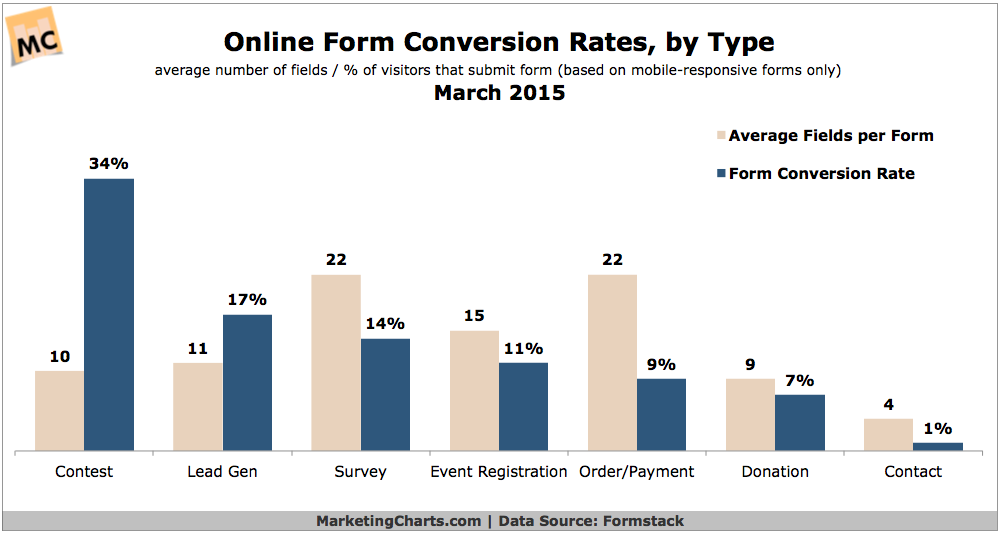 Online Form Conversion Rates By Type, March 2015 [CHART]