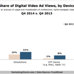 Chart - Share Of Video Ad Views By Device