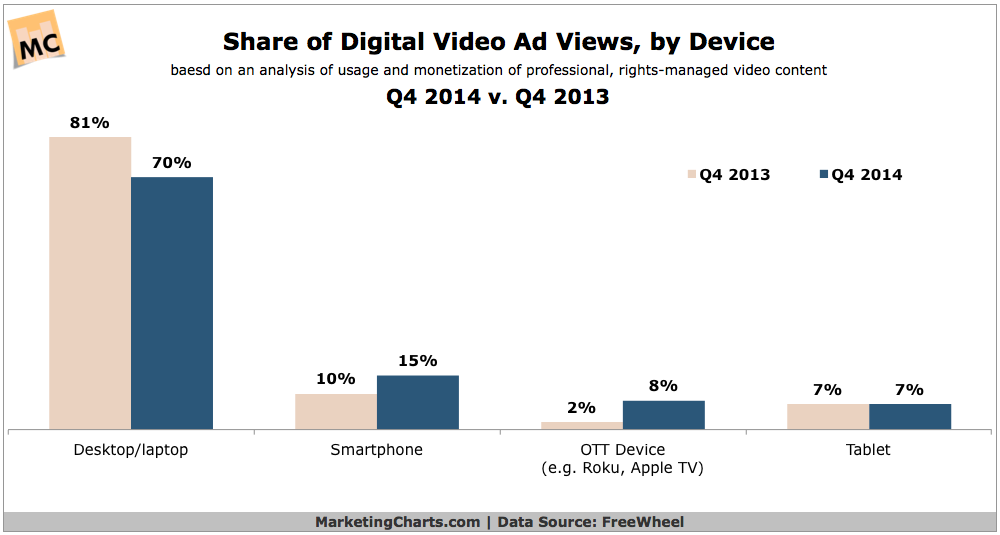 Share Of Video Ad Views By Device, 2013 vs 2014 [CHART]