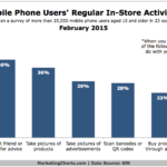 Chart - Mobile Users