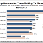 Chart - Top 7 Reasons For Time-Shifting TV