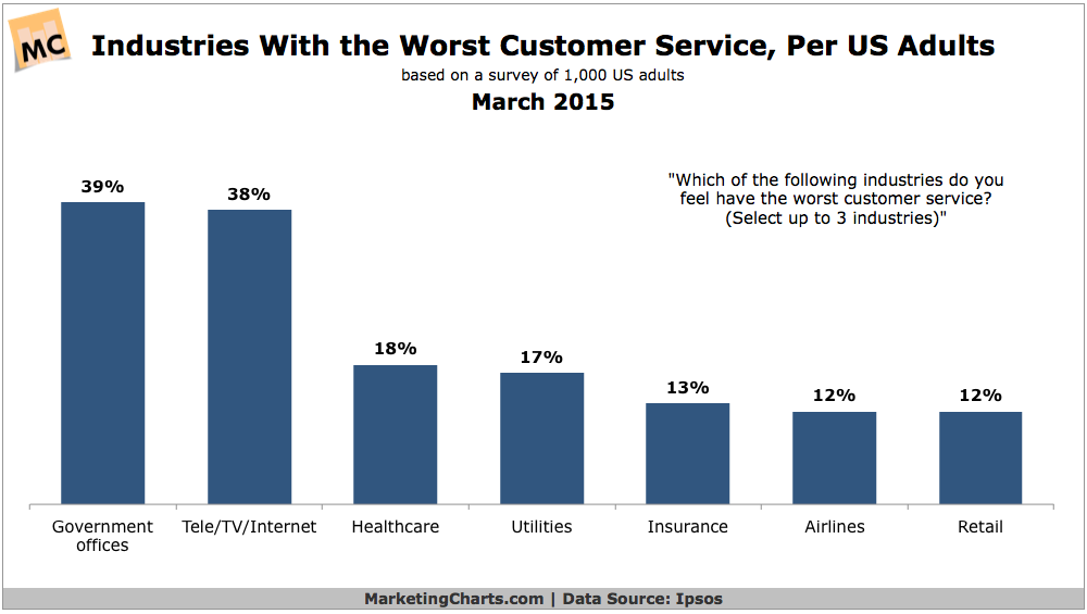 Worst Customer Service Industries, March 2015 [CHART]
