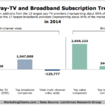 Pay-TV & Broadband Subscription Trends, 2014 [CHART]