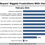 B2B Buyers' Top Frustrations With Vendors, February 2015 [CHART]