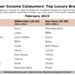 Consumers' Top Luxury Brands, February 2015 [TABLE]