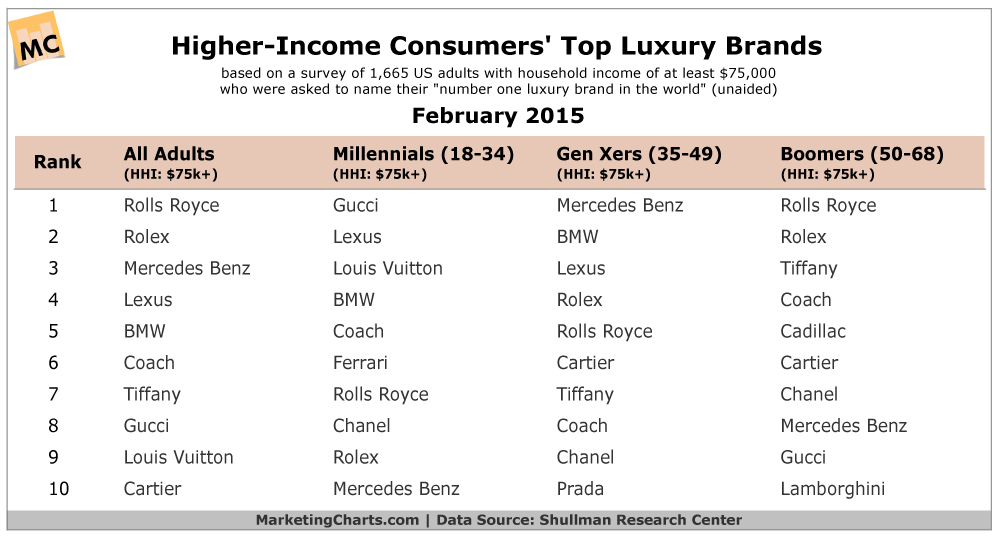 Consumers Top Luxury Brands TABLE