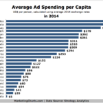 Global Average Ad Spending Per Capita In 2014 [CHART]