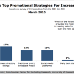Chart - Top Promotional Strategies For Increasing Sales