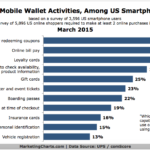 Chart - Interest In Activities You Can Do Using Mobile Wallets
