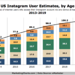 Chart - US Instagram Users By Age