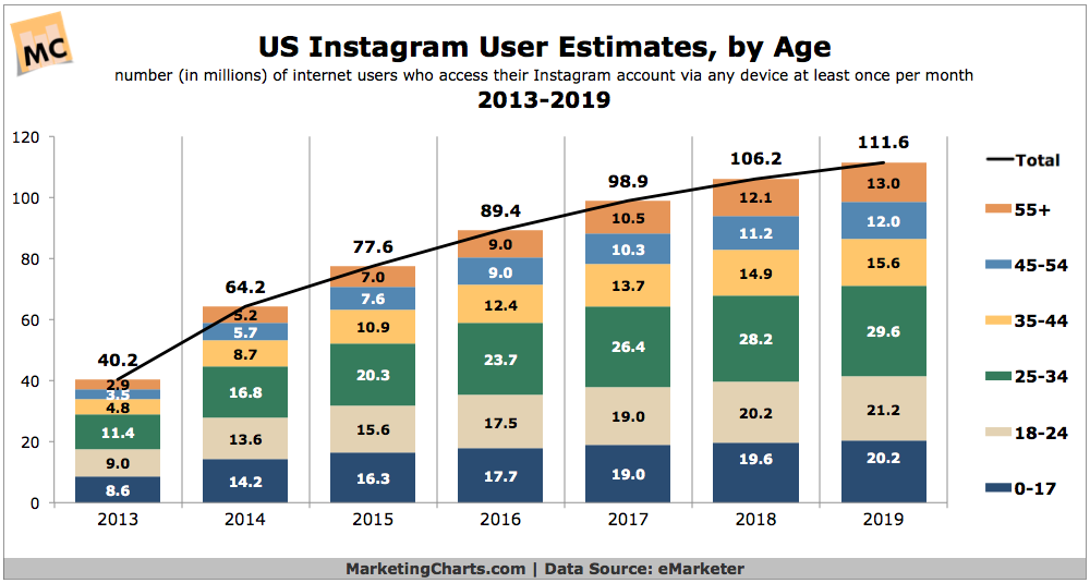 Us Instagram Users By Age 2013 2019 Chart