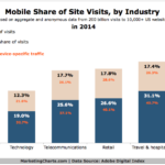 Chart - Mobile Website Visits by Industry