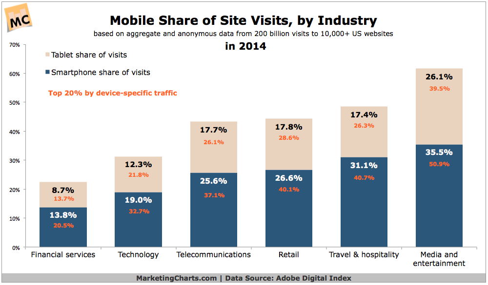 Mobile Website Visits by Industry, 2014 [CHART]