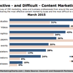 Chart - Most Effective & Difficult Types Of Content Marketing