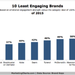 10 Least Engaging Brands, 2015 [CHART]