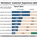 Customer Experience Optimization, March 2015 [CHART]